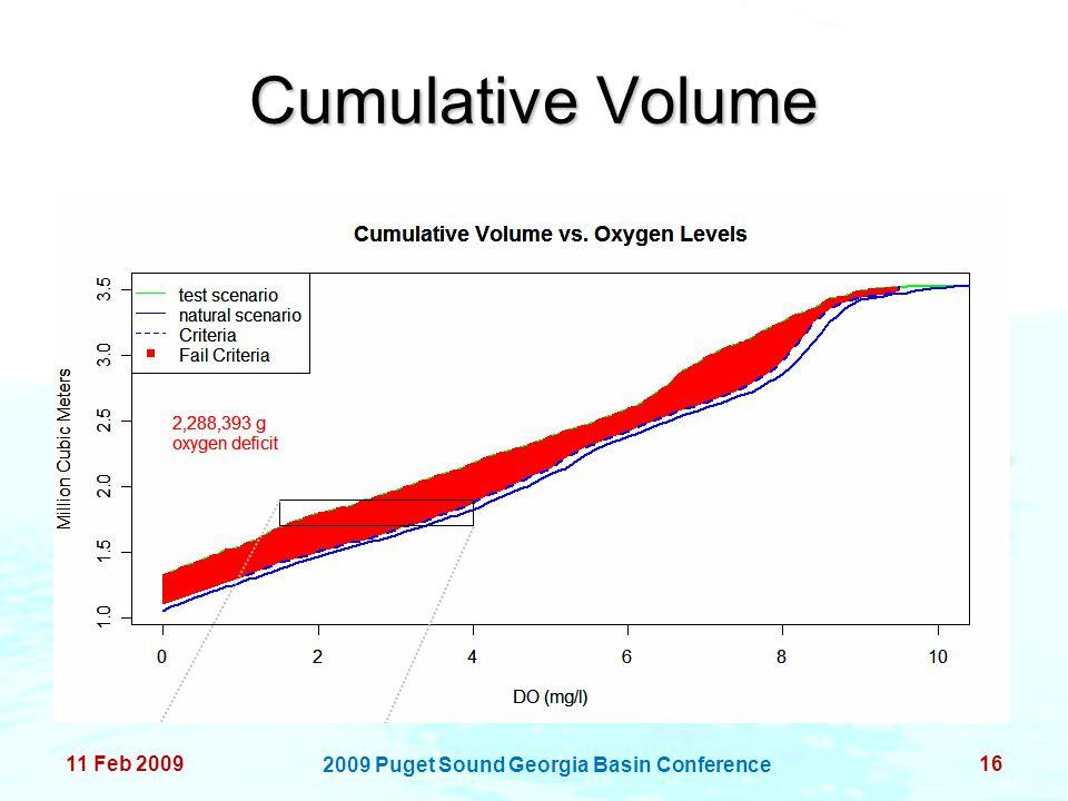 Cumulative Volume 11 Feb 200916 2009 Puget Sound Georgia Basin Conference