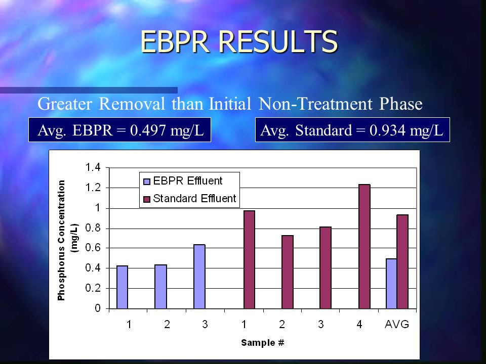 EBPR RESULTS Greater Removal than Initial Non-Treatment Phase Avg.