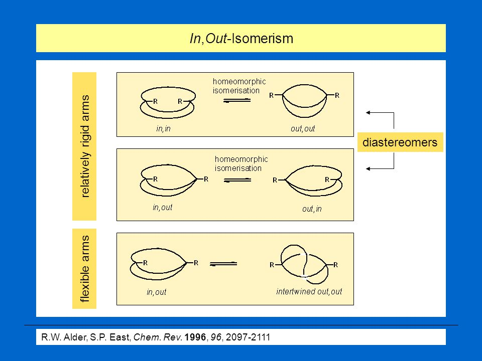 diastereomers In,Out-Isomerism R.W. Alder, S.P. East, Chem.