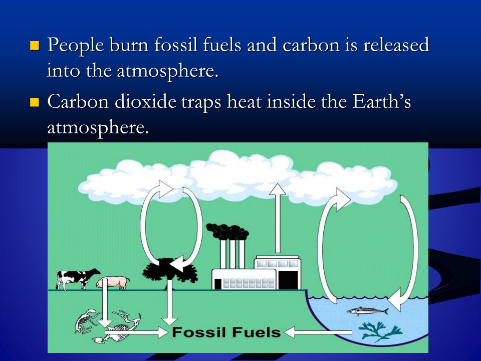 People burn fossil fuels and carbon is released into the atmosphere.