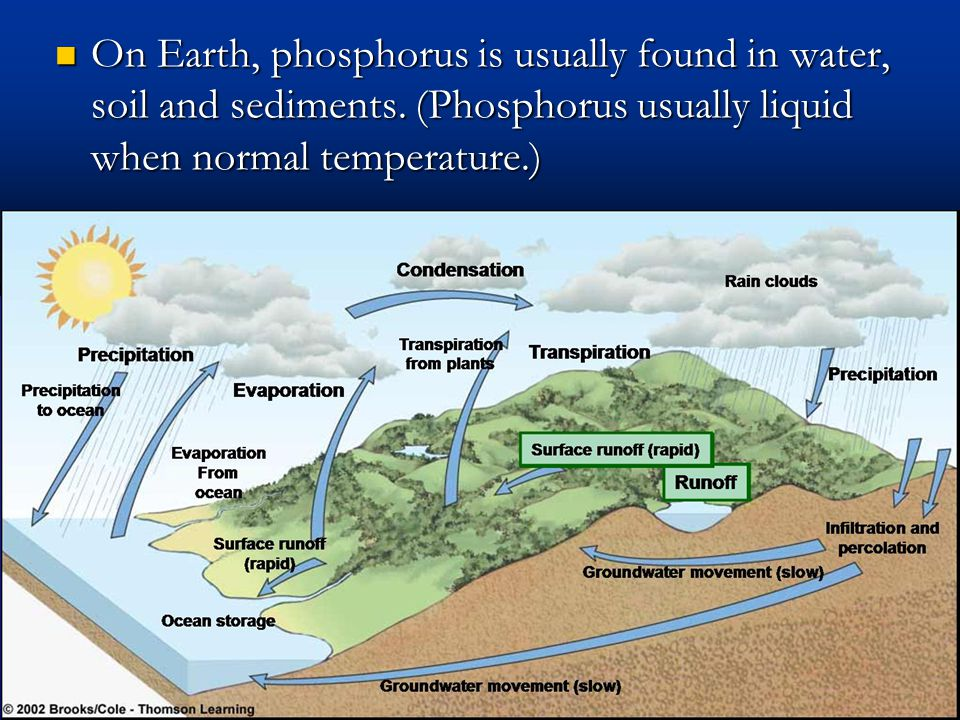 Phosphorus moves from and deposits on land and also in sediments.