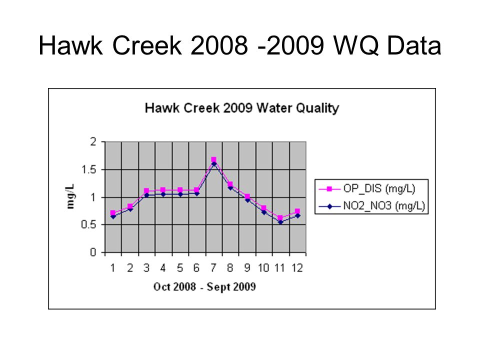 Hawk Creek 2008 -2009 WQ Data