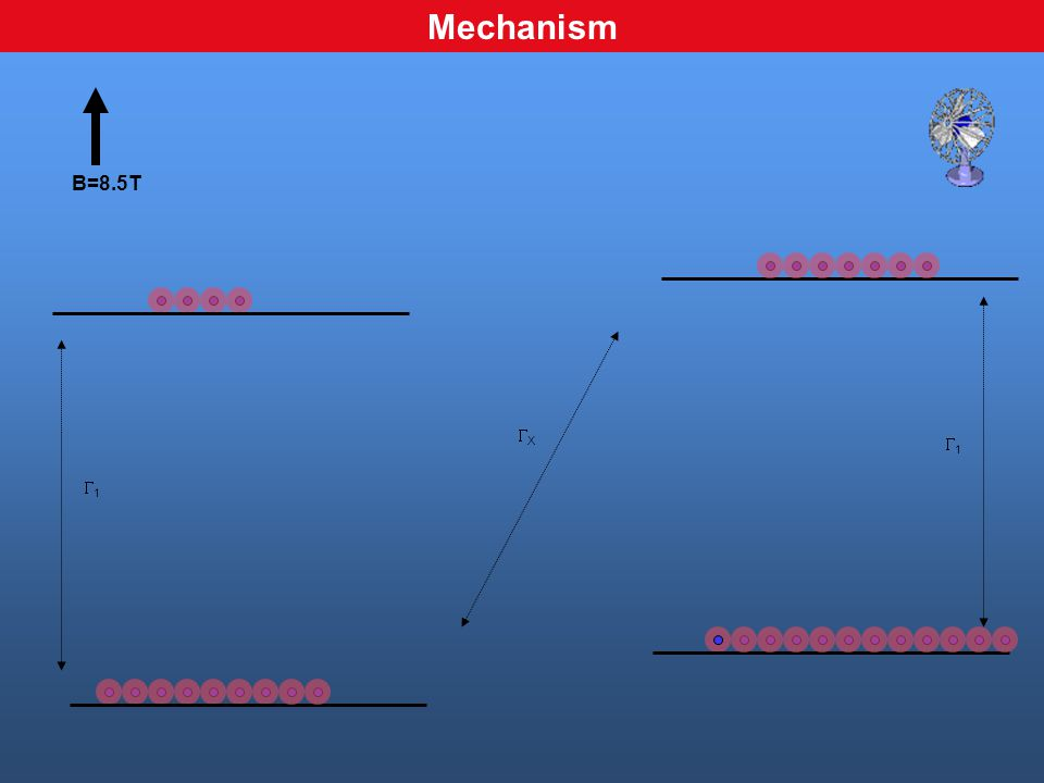 B=8.5T XX 11 11 Mechanism
