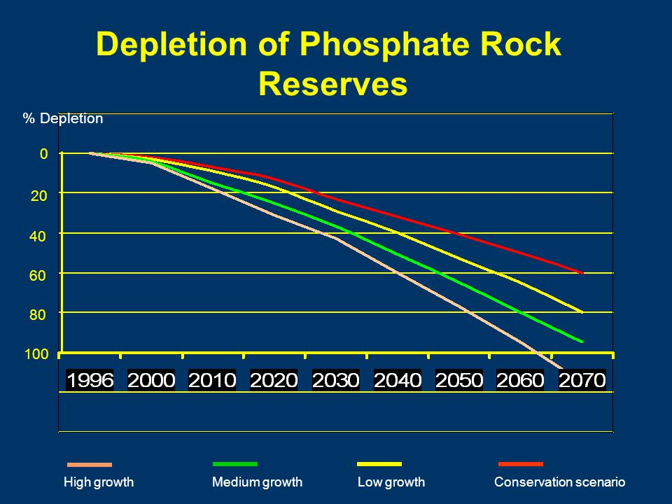% Depletion 0 20 40 60 80 100 Depletion of Phosphate Rock Reserves High growthMedium growthLow growthConservation scenario
