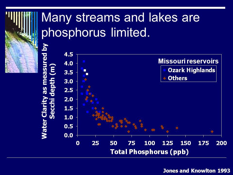 6 Factors in the Missouri P index Soil test result  include units and sampling depth Tillage  Tilled vs.