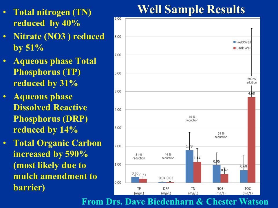 Well Sample Results Total nitrogen (TN) reduced by 40% Nitrate (NO3 - ) reduced by 51% Aqueous phase Total Phosphorus (TP) reduced by 31% Aqueous phase Dissolved Reactive Phosphorus (DRP) reduced by 14% Total Organic Carbon increased by 590% (most likely due to mulch amendment to barrier) From Drs.