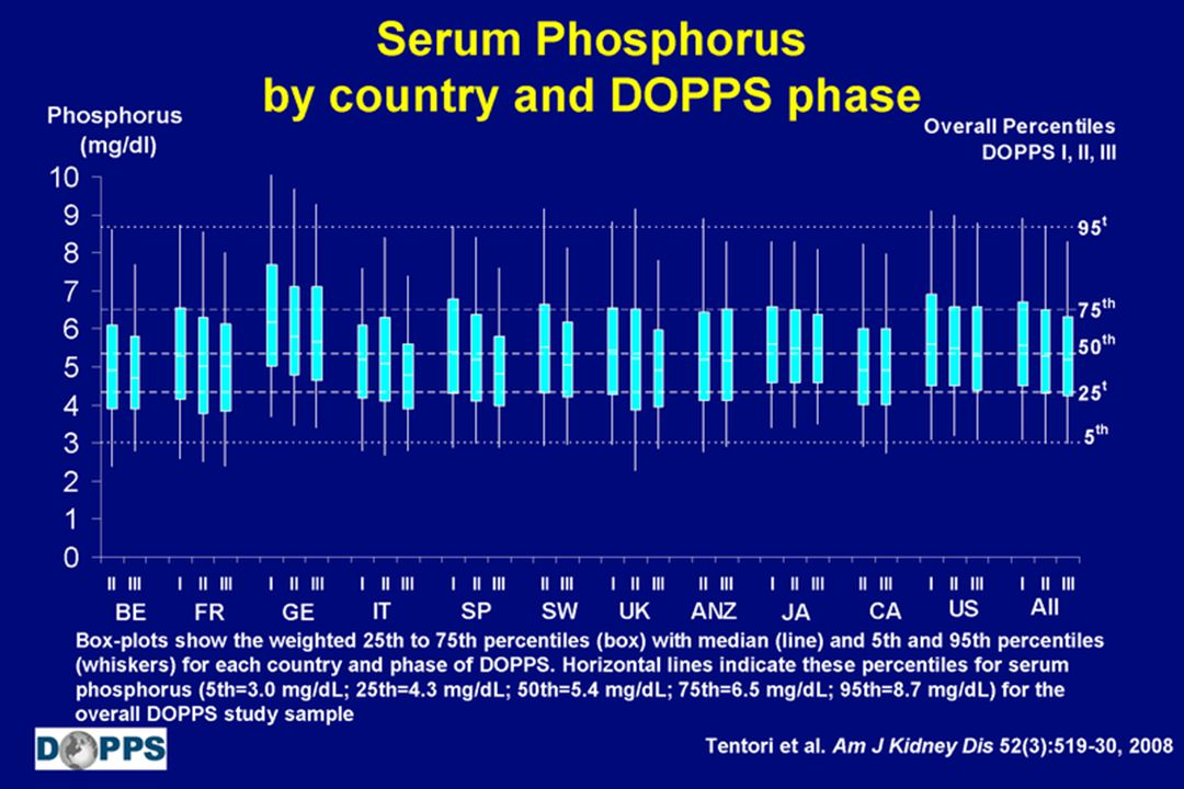 Serum Phosphorus by country and DOPPS phase