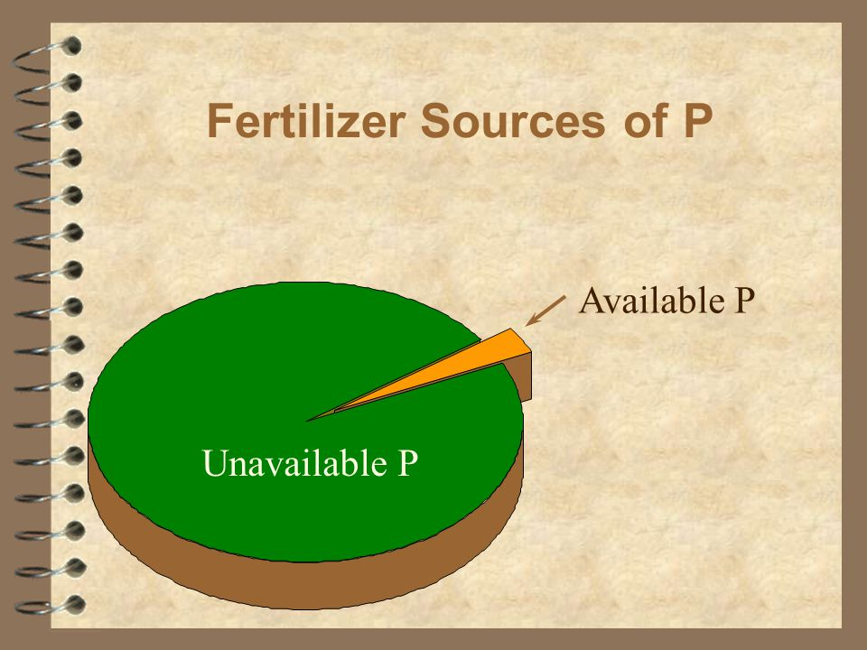 Fertilizer Sources of P Available P Unavailable P