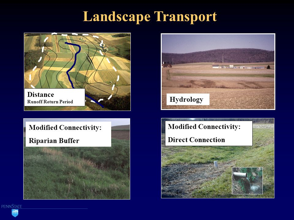 Modified Connectivity: Direct Connection Landscape Transport Modified Connectivity: Riparian Buffer Distance Runoff Return Period Hydrology