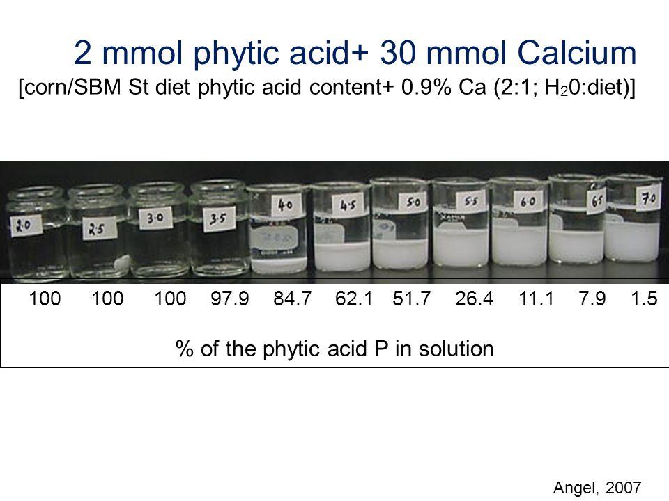 2 mmol phytic acid+ 30 mmol Calcium [corn/SBM St diet phytic acid content+ 0.9% Ca (2:1; H 2 0:diet)] 100 100 100 97.9 84.7 62.1 51.7 26.4 11.1 7.9 1.