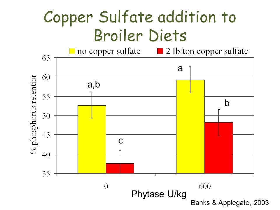 a,b c a b Banks & Applegate, 2003 Phytase U/kg