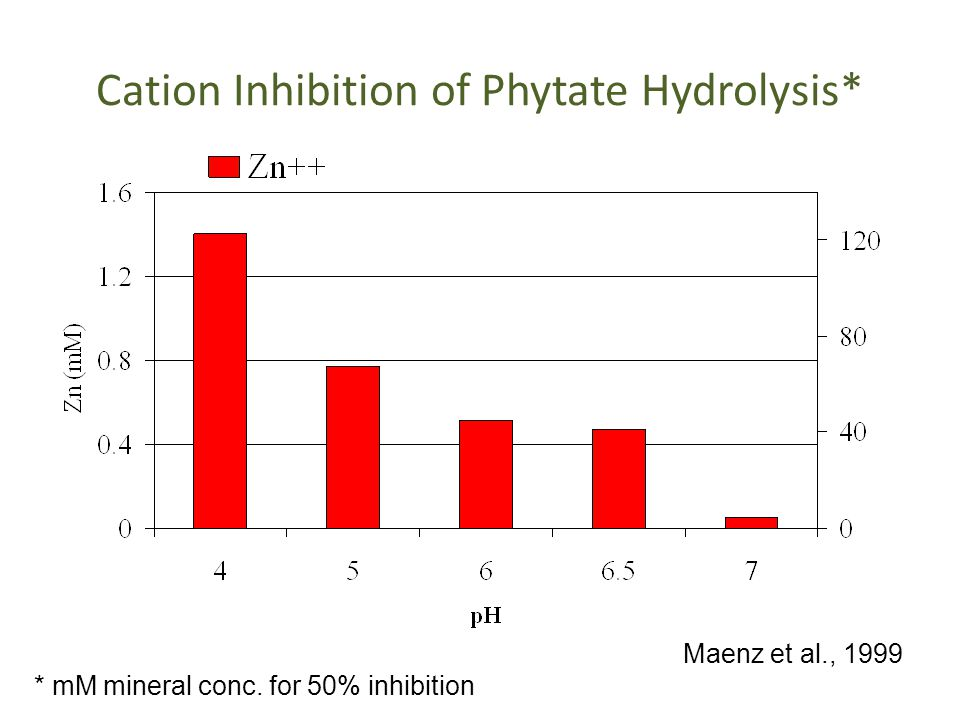 Cation Inhibition of Phytate Hydrolysis* * mM mineral conc. for 50% inhibition Maenz et al., 1999