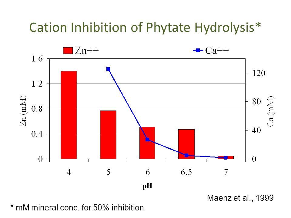 2 mmol Phytic Acid + 30 mmol Calcium [Corn/SBM dietary phytic acid + 0.9% Calcium (2:1; H 2 0:feed)] Angel and Applegate, 2000