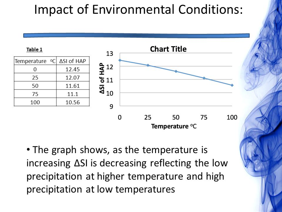 Impact of Environmental Conditions: Table 1 The graph shows, as the temperature is increasing ΔSI is decreasing reflecting the low precipitation at higher temperature and high precipitation at low temperatures Temperature o CΔSI of HAP 012.45 2512.07 5011.61 7511.1 10010.56