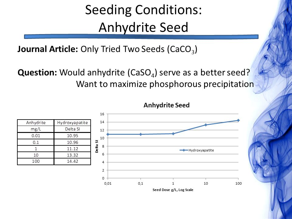 Seeding Conditions: Anhydrite Seed Journal Article: Only Tried Two Seeds (CaCO 3 ) Question: Would anhydrite (CaSO 4 ) serve as a better seed.