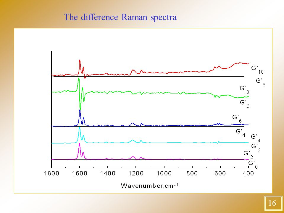 16 The difference Raman spectra