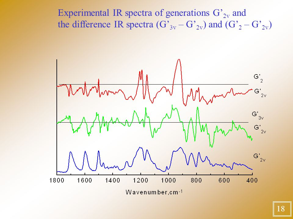 18 Experimental IR spectra of generations G' 2v and the difference IR spectra (G' 3v – G' 2v ) and (G' 2 – G' 2v )