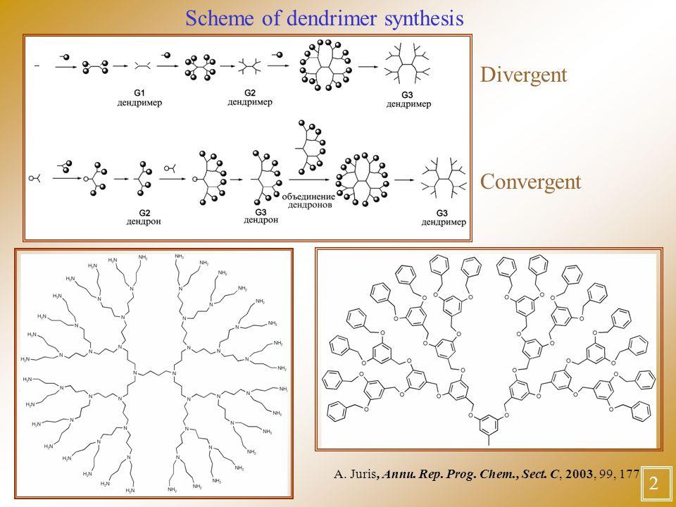 2 Scheme of dendrimer synthesis Divergent Convergent A.
