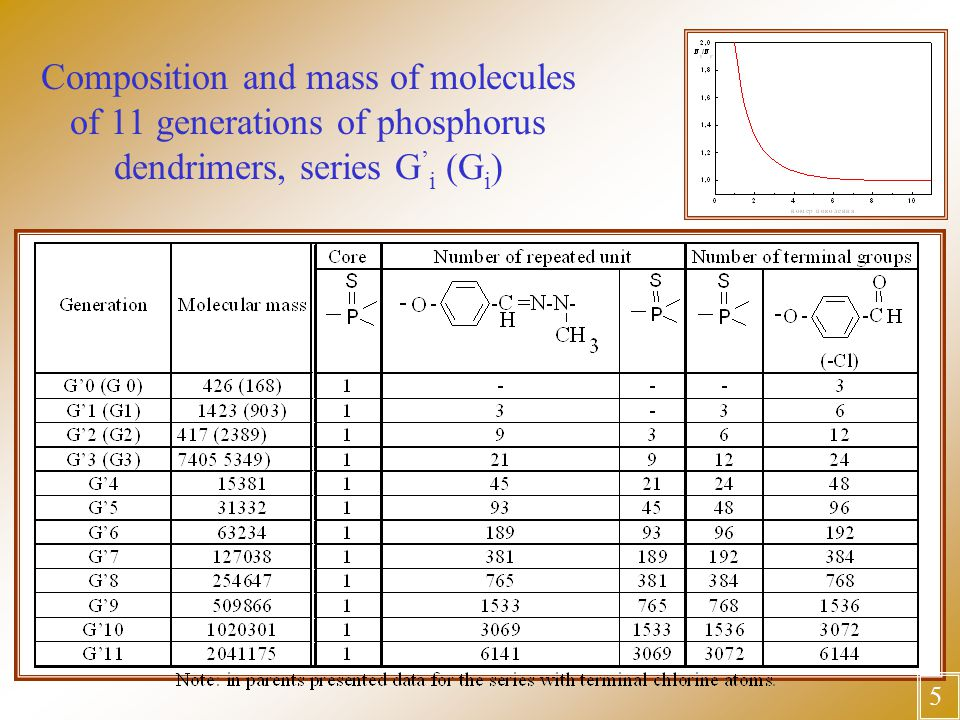 Composition and mass of molecules of 11 generations of phosphorus dendrimers, series G ' i (G i ) 5