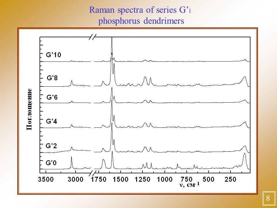Raman spectra of series G' i phosphorus dendrimers 8