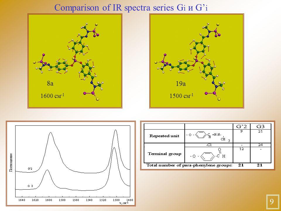 Comparison of IR spectra series G i и G' i 9 8а 19а 1600 см -1 1500 см -1