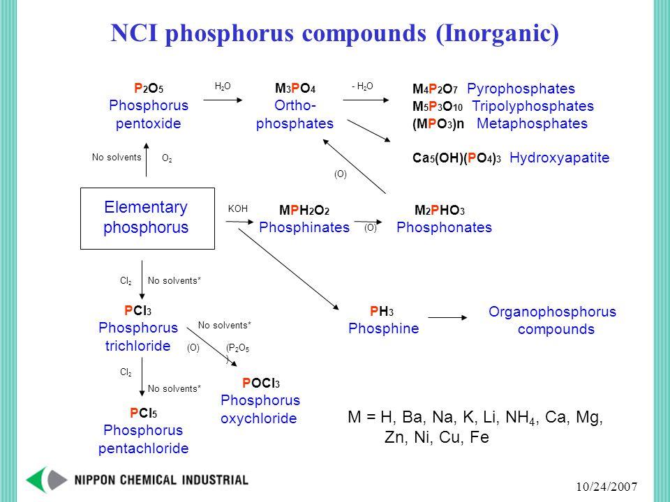 10/24/2007 NCI phosphorus compounds (Inorganic) Elementary phosphorus P 2 O 5 Phosphorus pentoxide PCl 3 Phosphorus trichloride PCl 5 Phosphorus pentachloride POCl 3 Phosphorus oxychloride MPH 2 O 2 Phosphinates M 2 PHO 3 Phosphonates M 3 PO 4 Ortho- phosphates M 4 P 2 O 7 Pyrophosphates M 5 P 3 O 10 Tripolyphosphates (MPO 3 )n Metaphosphates Ca 5 (OH)(PO 4 ) 3 Hydroxyapatite PH 3 Phosphine M = H, Ba, Na, K, Li, NH 4, Ca, Mg, Zn, Ni, Cu, Fe (O) Cl 2 O2O2 H2OH2O (O) No solvents - H 2 O No solvents* (P 2 O 5 ) KOH Organophosphorus compounds