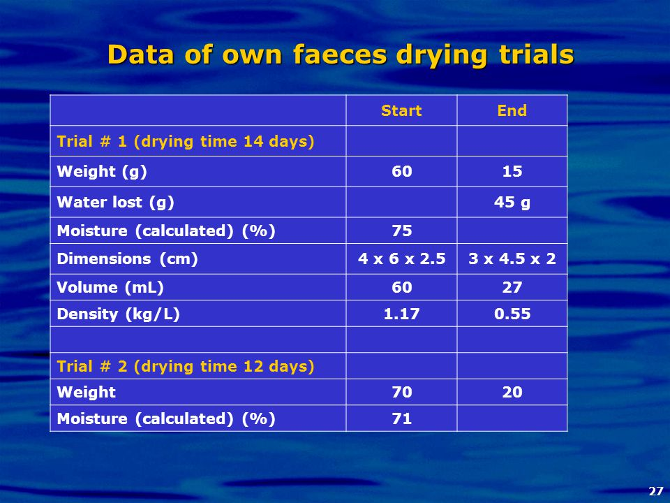 27 Data of own faeces drying trials StartEnd Trial # 1 (drying time 14 days) Weight (g)6015 Water lost (g)45 g Moisture (calculated) (%)75 Dimensions