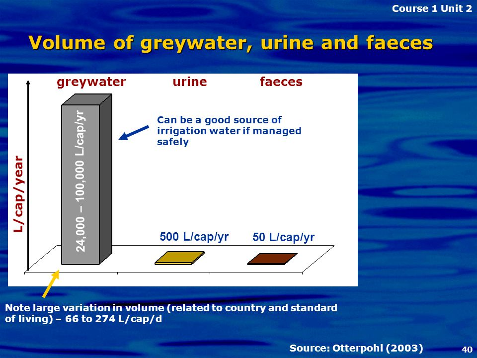 40 24,000 – 100,000 L/cap/yr 500 L/cap/yr 50 L/cap/yr Source: Otterpohl (2003) Volume of greywater, urine and faeces greywater urine faeces Note large