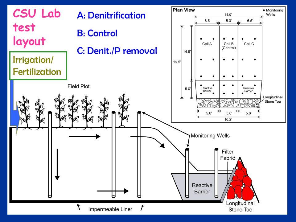 Irrigation/ Fertilization A: Denitrification B: Control C: Denit./P removal CSU Lab test layout