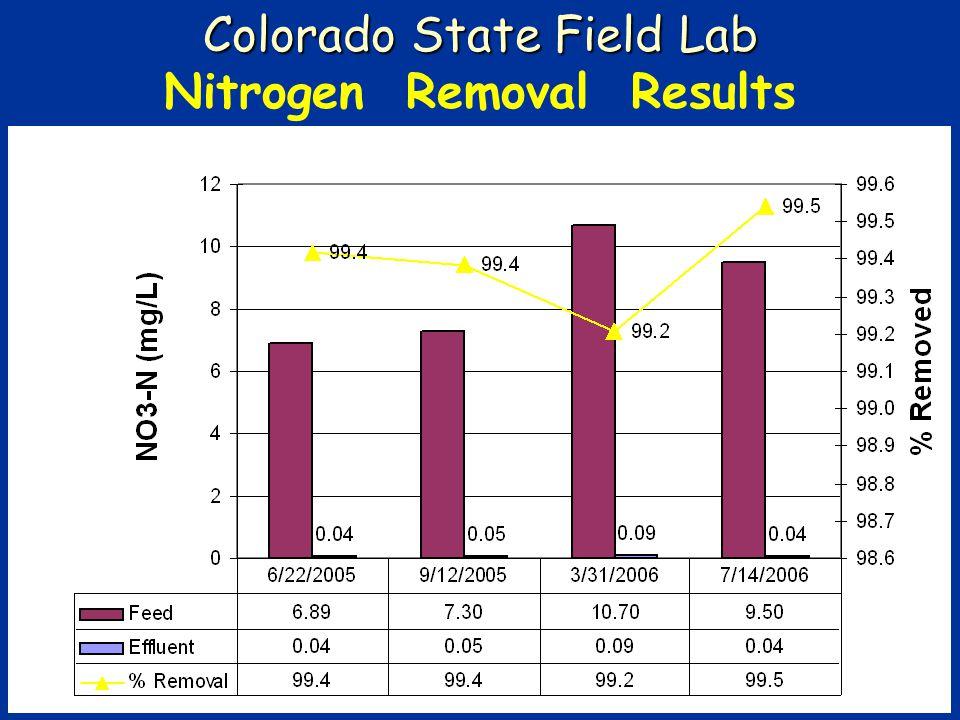 Colorado State Field Lab Nitrogen Removal Results