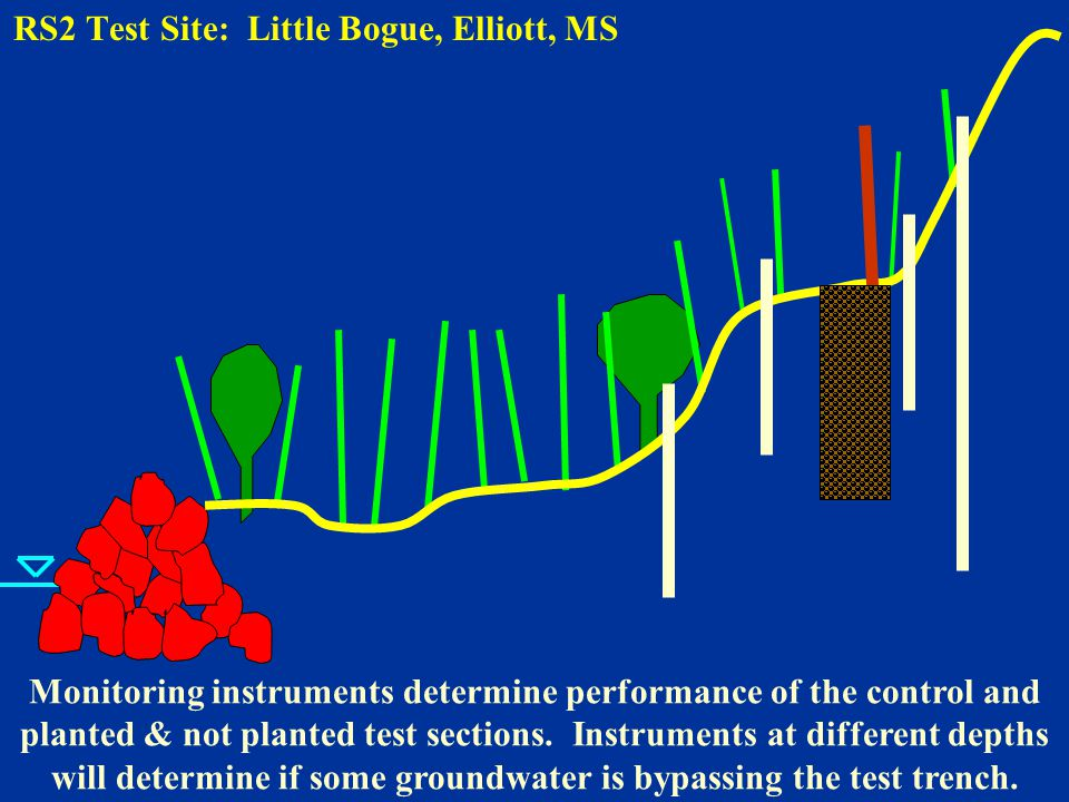 RS2 Test Site: Little Bogue, Elliott, MS Monitoring instruments determine performance of the control and planted & not planted test sections.