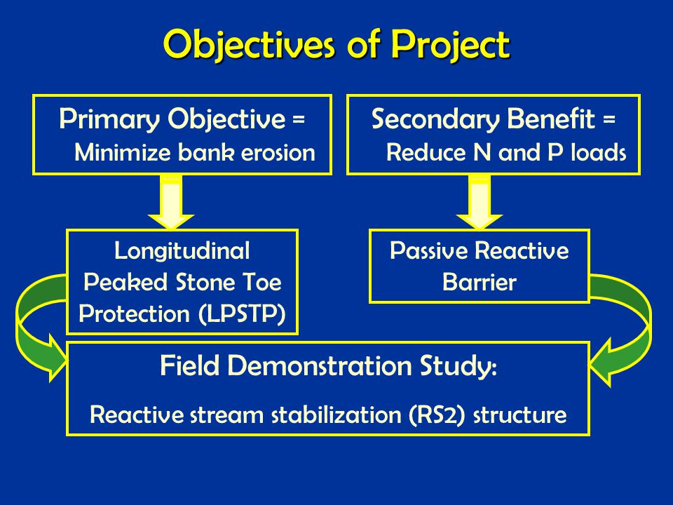 Objectives of Project Primary Objective = Minimize bank erosion Secondary Benefit = Reduce N and P loads Passive Reactive Barrier Longitudinal Peaked Stone Toe Protection (LPSTP) Field Demonstration Study: Reactive stream stabilization (RS2) structure