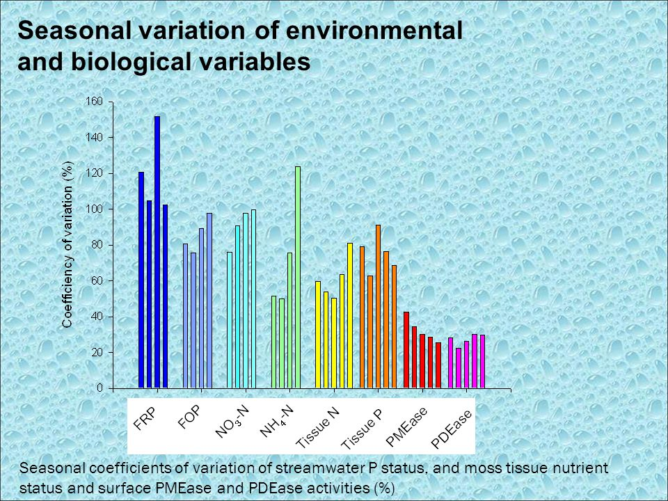 Seasonal coefficients of variation of streamwater P status, and moss tissue nutrient status and surface PMEase and PDEase activities (%) Seasonal variation of environmental and biological variables