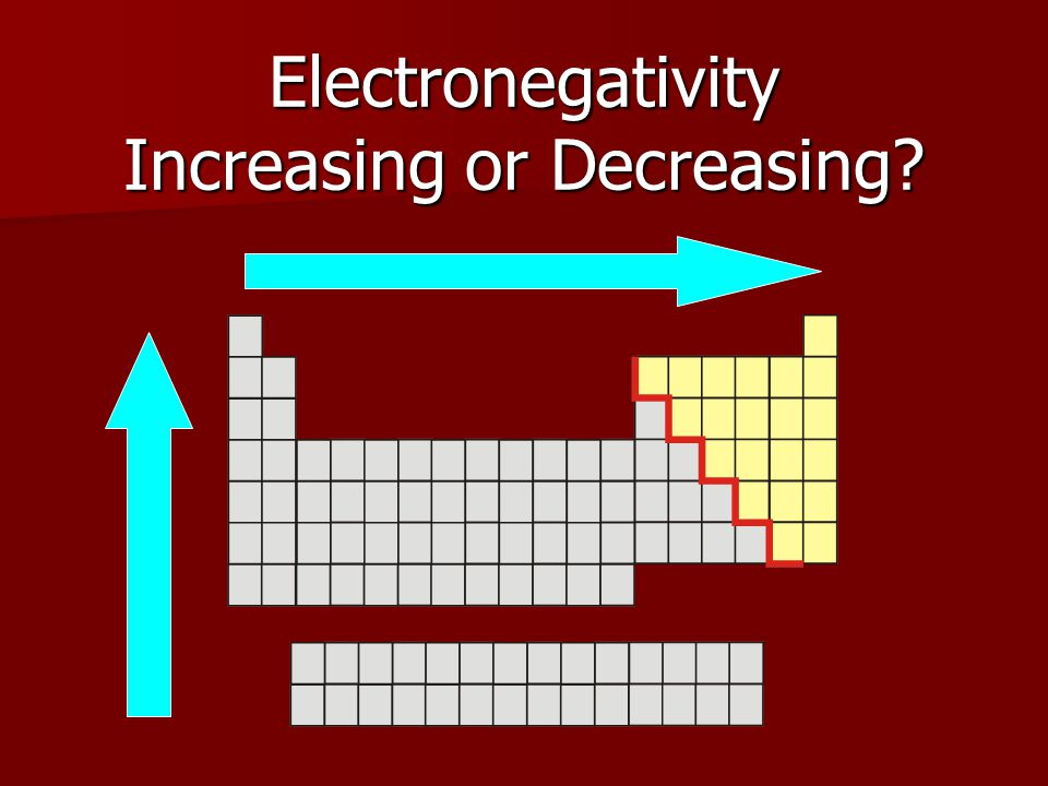 Electronegativity Increasing or Decreasing?