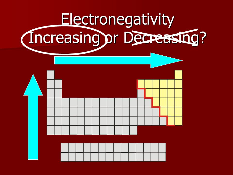 Electronegativity Increasing or Decreasing