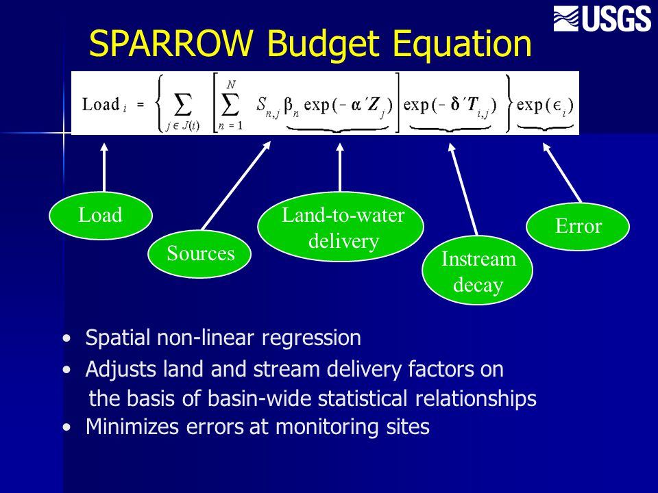 Load Sources Land-to-water delivery Instream decay Error SPARROW Budget Equation Spatial non-linear regression Adjusts land and stream delivery factor