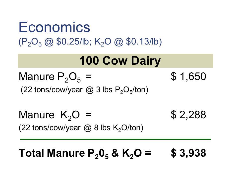 Economics (P 2 O 5 @ $0.25/lb; K 2 O @ $0.13/lb) 100 Cow Dairy Manure P 2 O 5 =$ 1,650 (22 tons/cow/year @ 3 lbs P 2 O 5 /ton) Manure K 2 O =$ 2,288 (