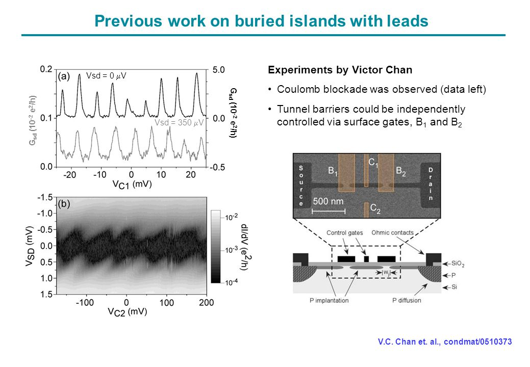 Scaling-down: nanoscale island with leads (no SET) Smaller devices: ~ few hundred P atoms (c.f.