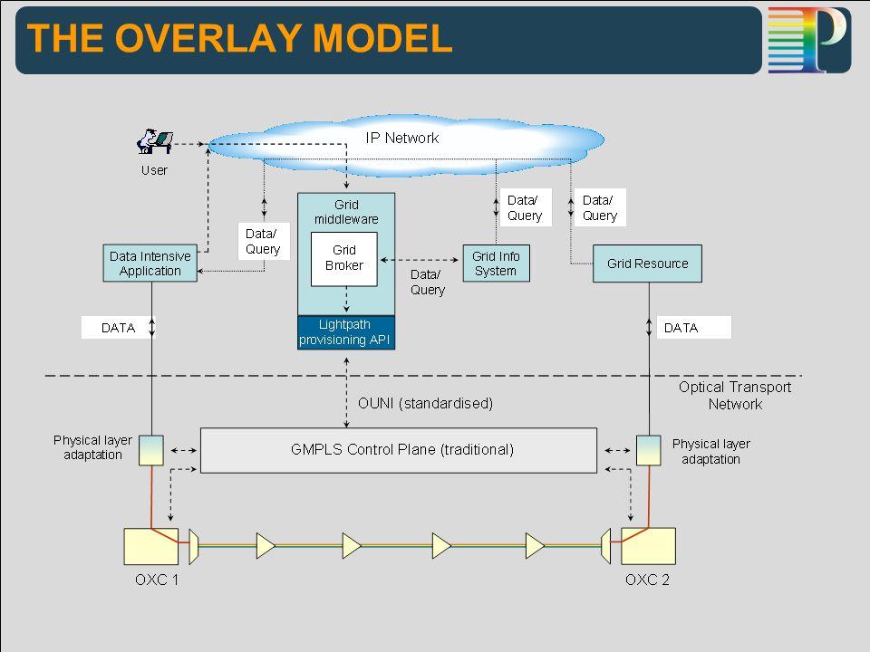 THE OVERLAY MODEL