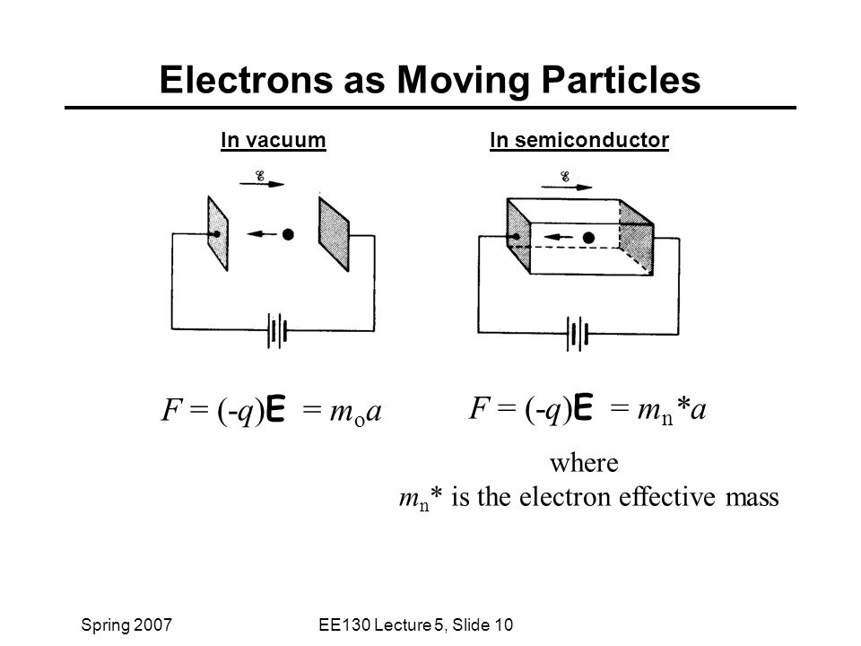 Spring 2007EE130 Lecture 5, Slide 10 Electrons as Moving Particles F = (-q) E = m o a F = (-q) E = m n *a where m n * is the electron effective mass In vacuumIn semiconductor