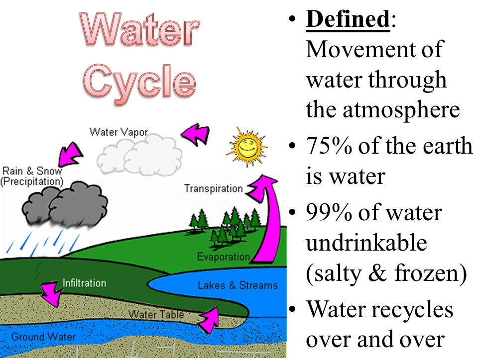 Defined: Movement of water through the atmosphere 75% of the earth is water 99% of water undrinkable (salty & frozen) Water recycles over and over