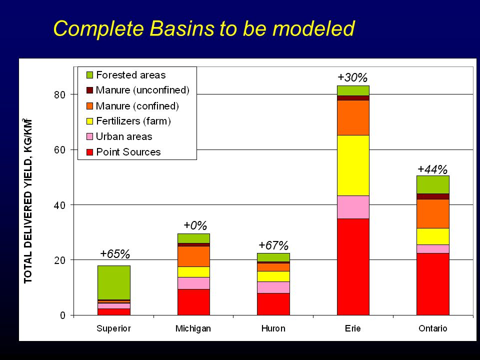 +65% +0% +67% +30% +44% Complete Basins to be modeled