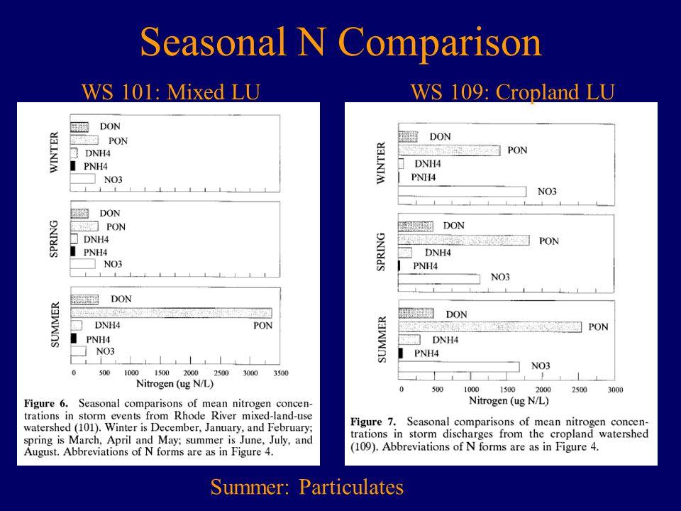 Seasonal N Comparison WS 101: Mixed LUWS 109: Cropland LU Summer: Particulates