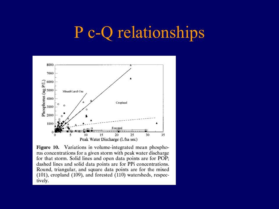 P c-Q relationships