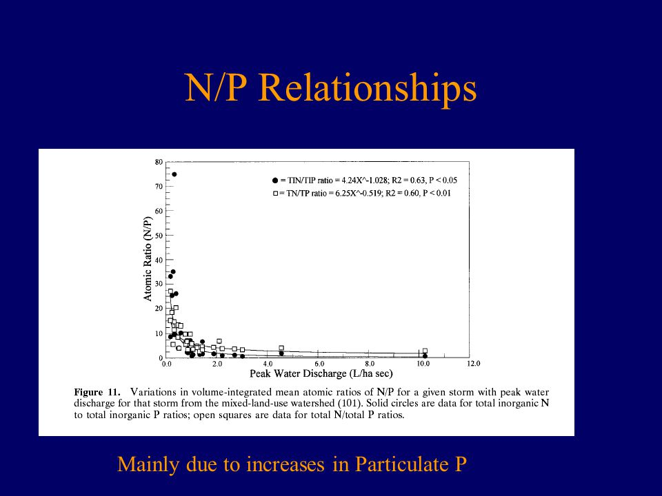 N/P Relationships Mainly due to increases in Particulate P