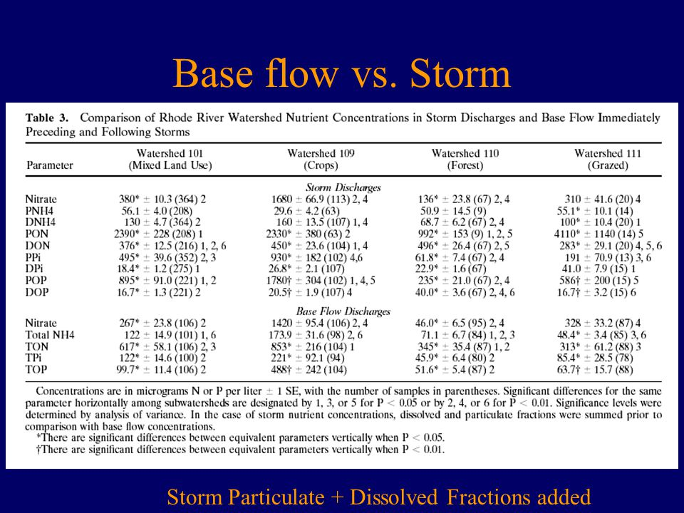 Base flow vs. Storm Storm Particulate + Dissolved Fractions added