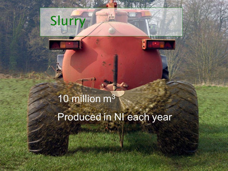 Slurry 10 million m 3 Produced in NI each year