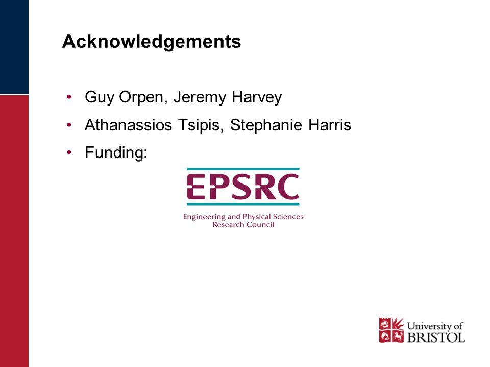 Acknowledgements Guy Orpen, Jeremy Harvey Athanassios Tsipis, Stephanie Harris Funding: