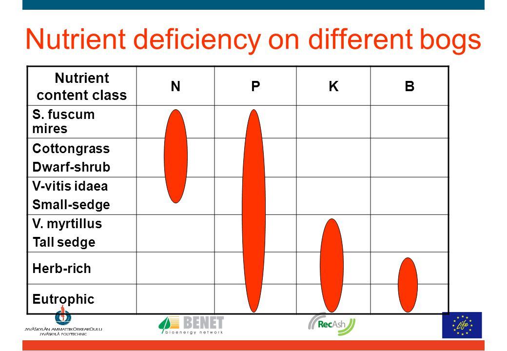 Nutrient deficiency on different bogs Nutrient content class NPKB S.