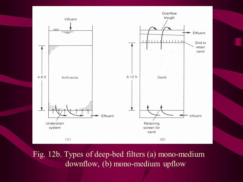 Fig. 12b. Types of deep-bed filters (a) mono-medium downflow, (b) mono-medium upflow